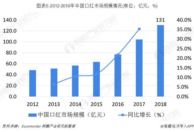 圖表5:2012-2018年中國口紅市場規模情況(單位:億元,%)