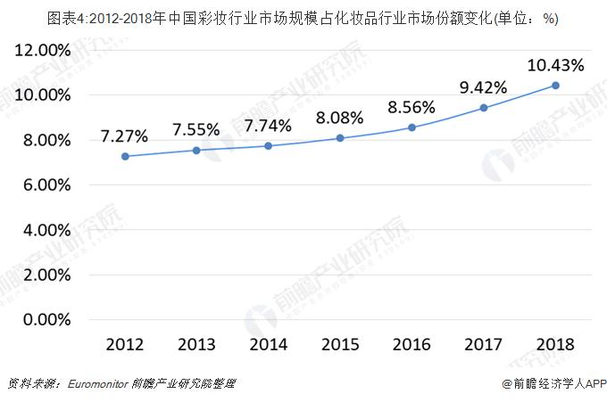 圖表4:2012-2018年中國彩妝行業市場規模占化妝品行業市場份額變化(單位:%)