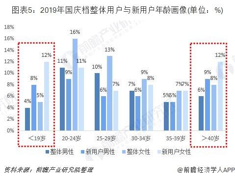 图表5:2019年国庆档整体用户与新用户年龄画像(单位:%)