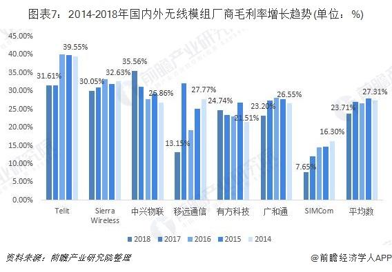 图表7:2014-2018年国内外无线模组厂商毛利率增长趋势(单位:%)