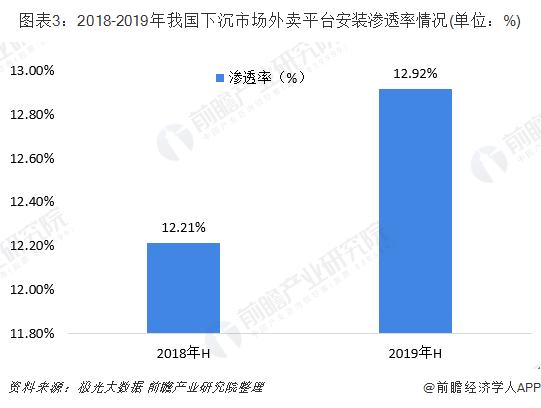 圖表3:2018-2019年我國下沉市場外賣平臺安裝滲透率情況(單位:%)