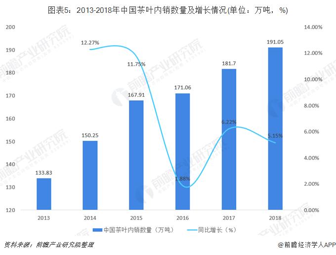 图表5:2013-2018年中国茶叶内销数量及增长情况(单位:万吨,%)