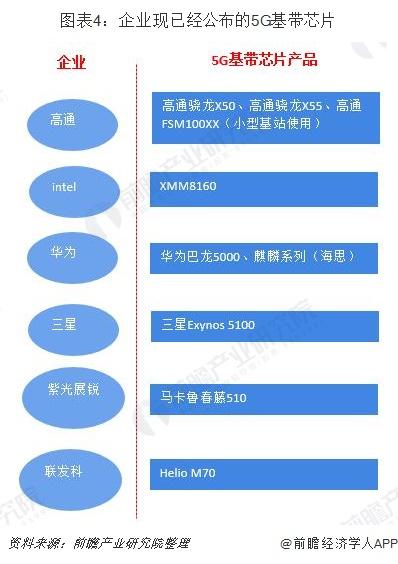 图表4:企业现已经公布的5G基带芯片