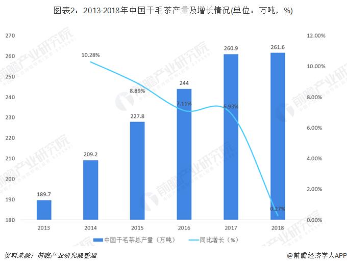 图表2:2013-2018年中国干毛茶产量及增长情况(单位:万吨,%)