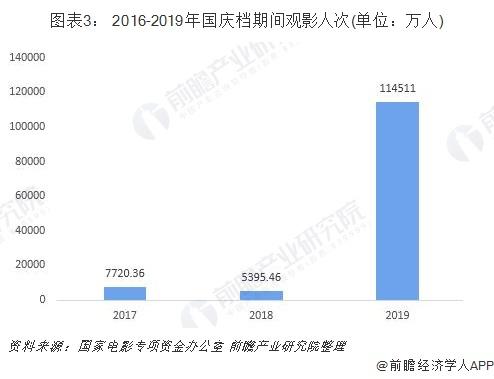 图表3: 2016-2019年国庆档期间观影人次(单位:万人)