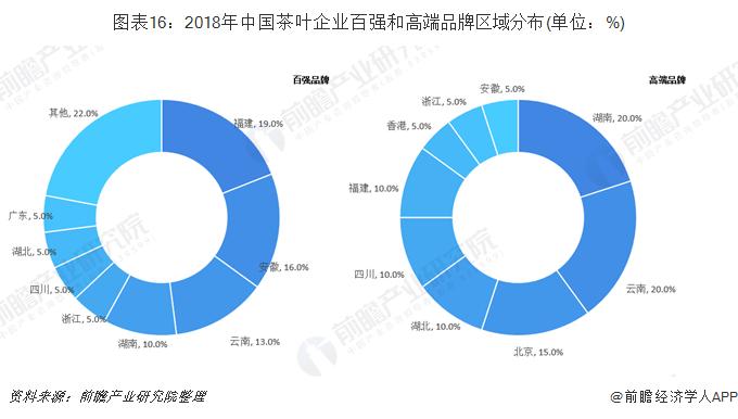 图表16:2018年中国茶叶企业百强和高端品牌区域分布(单位:%)