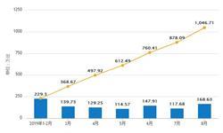 2019年1-8月山东省彩电<em>智能</em><em>电视</em>机产量同比增长7.63%