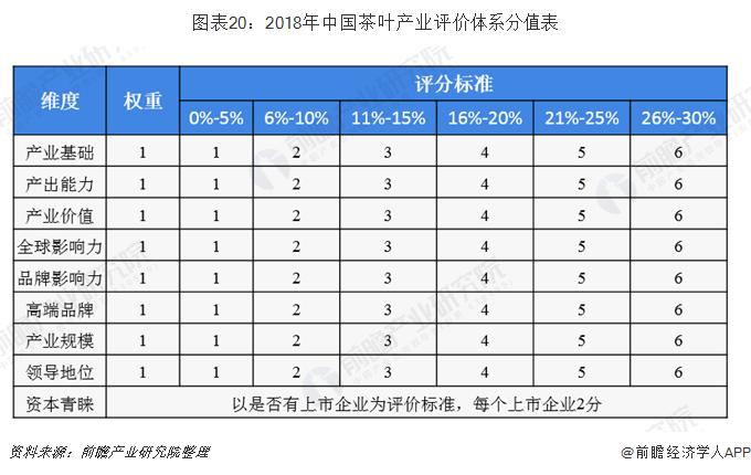 图表20:2018年中国茶叶产业评价体系分值表