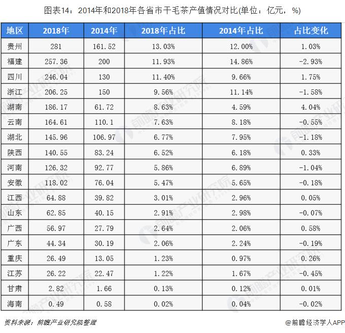 图表14:2014年和2018年各省市干毛茶产值情况对比(单位:亿元,%)