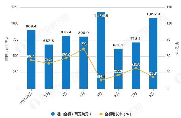 2019年1-8月进口金额及增长率
