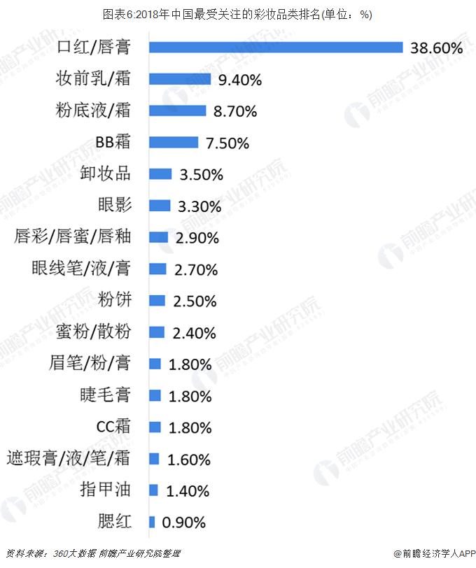 圖表6:2018年中國最受關注的彩妝品類排名(單位:%)