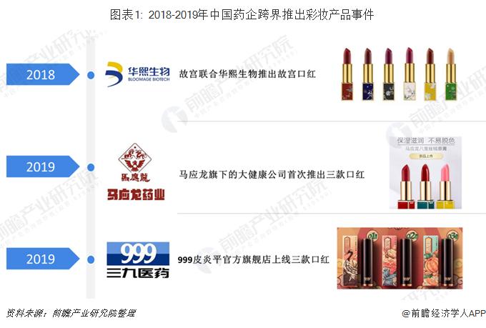 圖表1: 2018-2019年中國藥企跨界推出彩妝產品事件