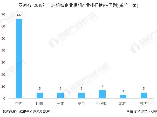 图表4:2018年全球钢铁企业粗钢产量排行榜(按国别)(单位:家)