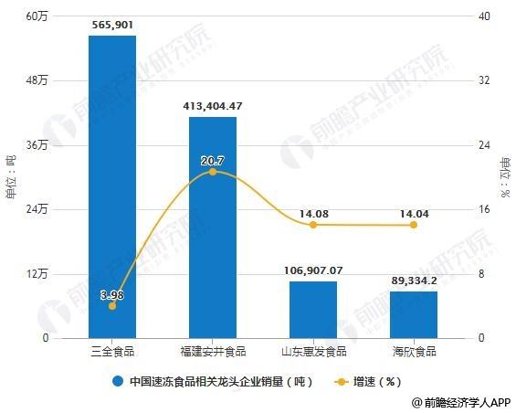 2018年中国速冻食品相关龙头企业销量统计及增长情况