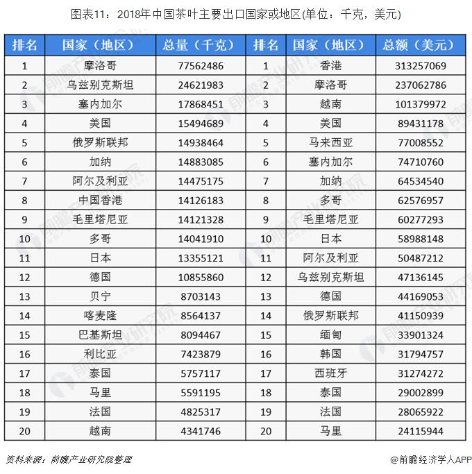 图表11:2018年中国茶叶主要出口国家或地区(单位:千克,美元)