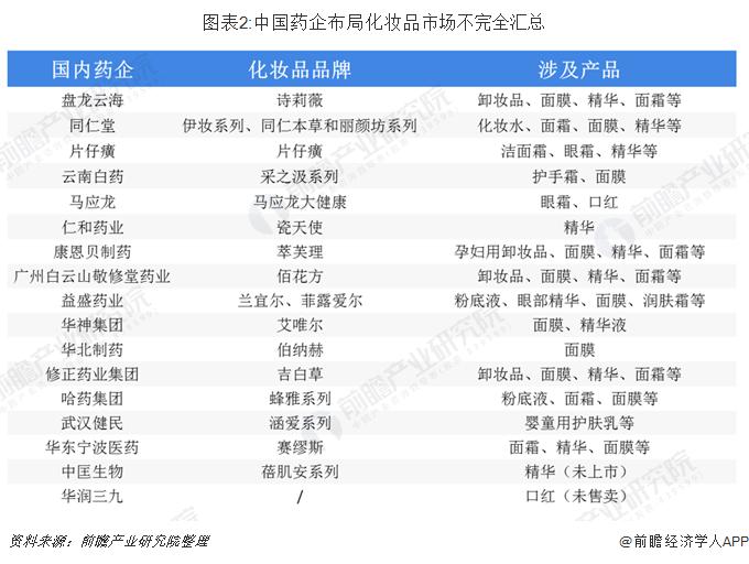 圖表2:中國藥企布局化妝品市場不完全匯總