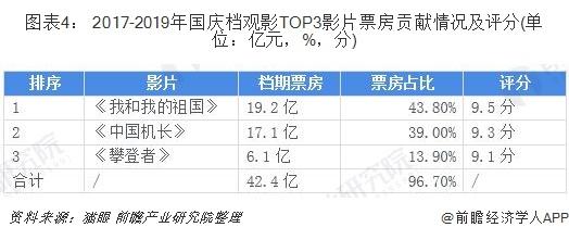 图表4: 2017-2019年国庆档观影TOP3影片票房贡献情况及评分(单位:亿元,%,分)