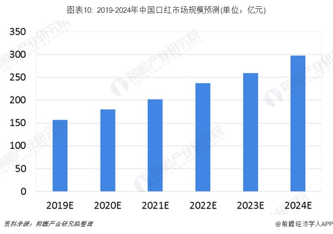圖表10: 2019-2024年中國口紅市場規模預測(單位:億元)