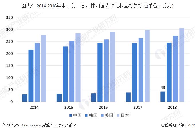 圖表9: 2014-2018年中、美、日、韓四國人均化妝品消費對比(單位:美元)
