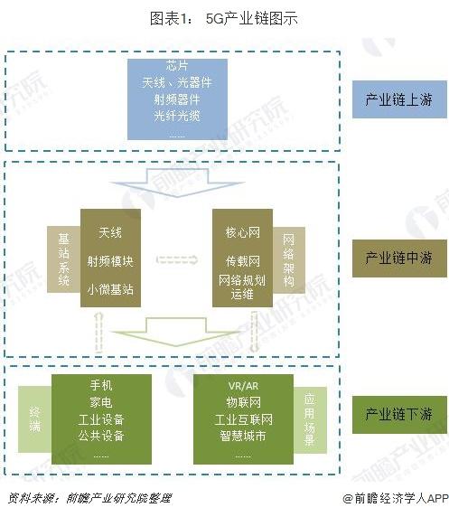 图表1: 5G产业链图示