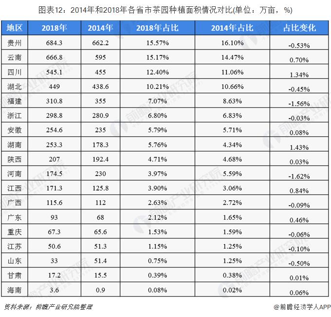 图表12:2014年和2018年各省市茶园种植面积情况对比(单位:万亩,%)