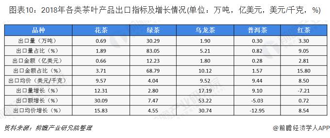 图表10:2018年各类茶叶产品出口指标及增长情况(单位:万吨,亿美元,美元/千克,%)