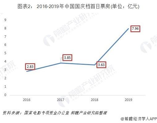 图表2: 2016-2019年中国国庆档首日票房(单位:亿元)