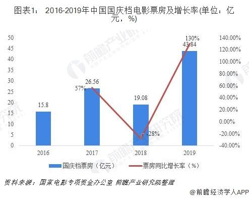 图表1: 2016-2019年中国国庆档电影票房及增长率(单位:亿元,%)