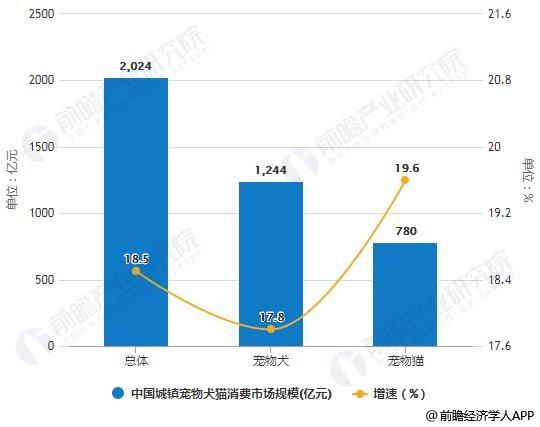 2019年中国城镇宠物犬猫消费市场规模统计及增长情况