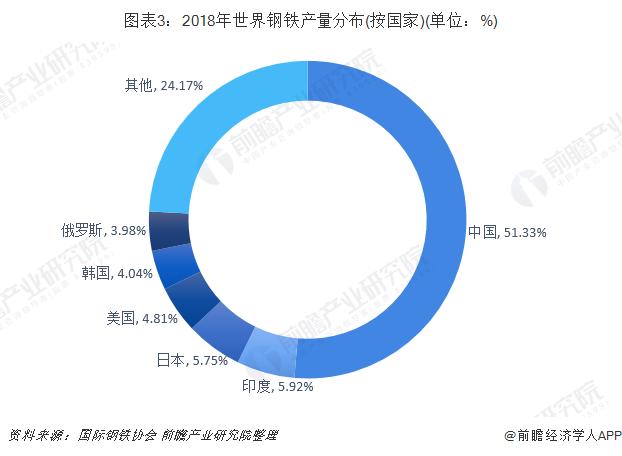 图表3:2018年世界钢铁产量分布(按国家)(单位:%)