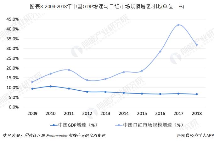 圖表8:2009-2018年中國GDP增速與口紅市場規模增速對比(單位:%)