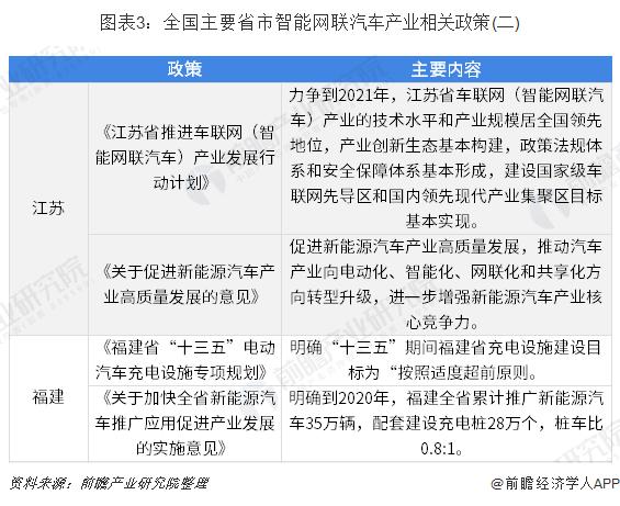 图表3:全国主要省市智能网联汽车产业相关政策(二)