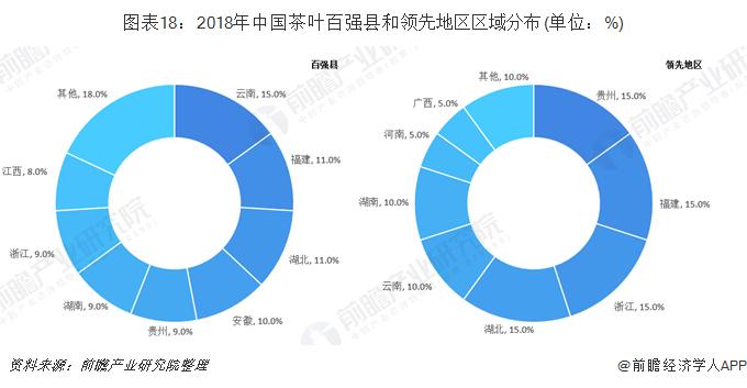 图表18:2018年中国茶叶百强县和领先地区区域分布(单位:%)