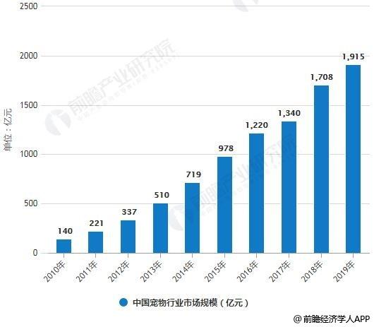2011-2019年中国宠物行业市场规模统计情况及预测