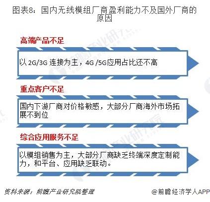 图表8:国内无线模组厂商盈利能力不及国外厂商的原因