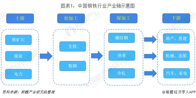 图表1:中国钢铁行业产业链示意图