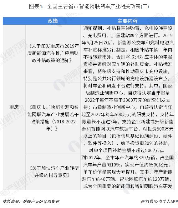 图表4:全国主要省市智能网联汽车产业相关政策(三)