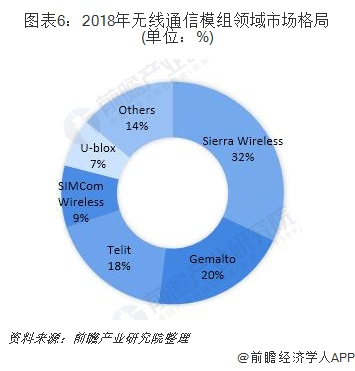 图表6:2018年无线通信模组领域市场格局(单位:%)