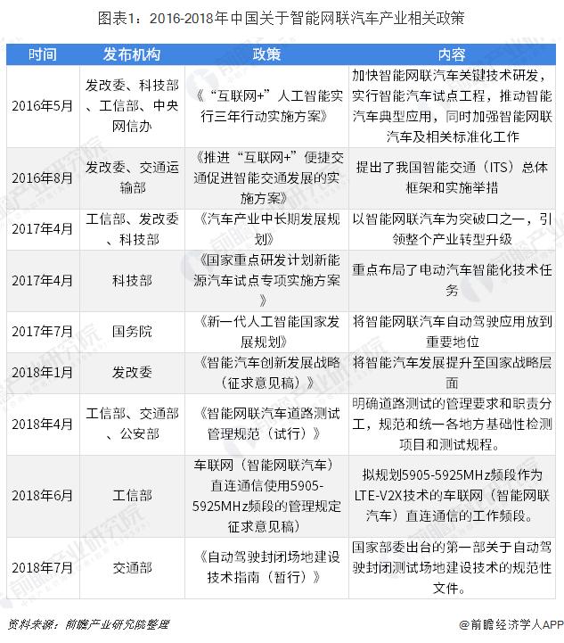图表1:2016-2018年中国关于智能网联汽车产业相关政策