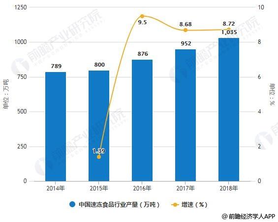 2014-2018年中国速冻食品行业产量统计及增长情况