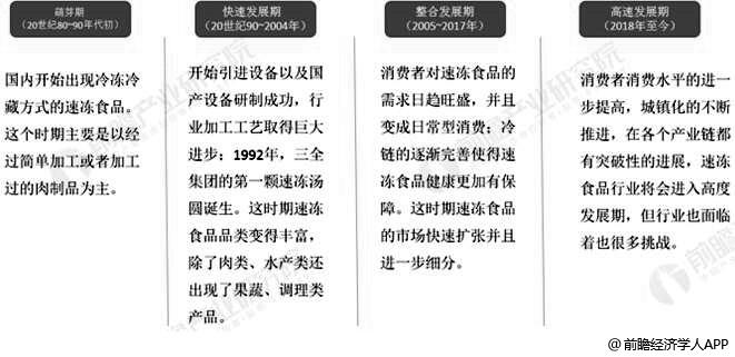 中国速冻食品行业发展历程分析情况