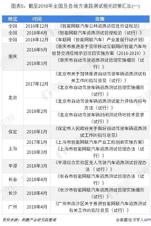 图表5:截至2018年全国及各地方道路测试相关政策汇总(一)