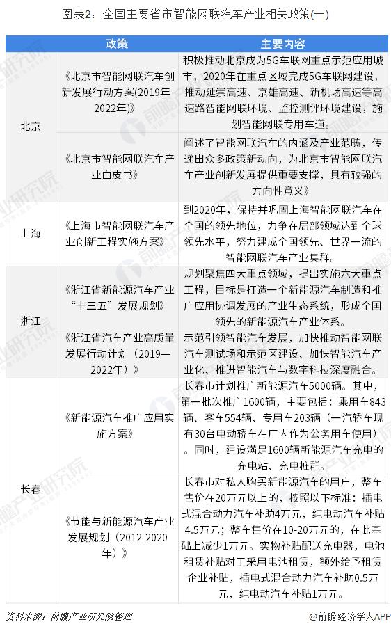 图表2:全国主要省市智能网联汽车产业相关政策(一)