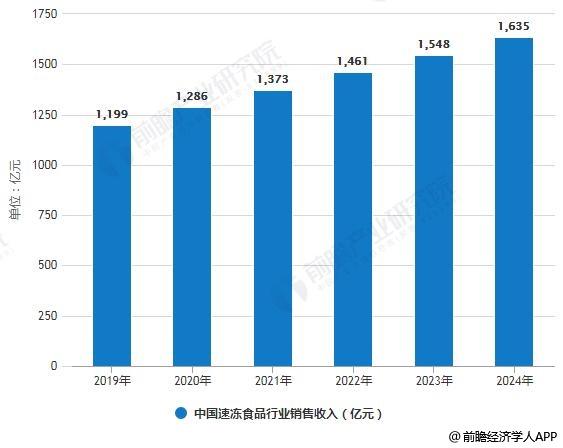 2019-2024年中国速冻食品行业销售收入预测情况