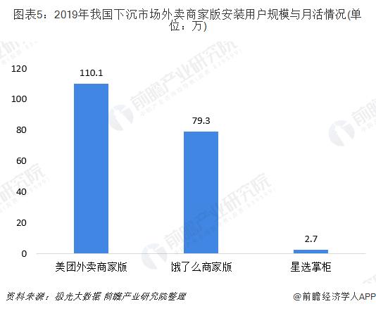 圖表5:2019年我國下沉市場外賣商家版安裝用戶規模與月活情況(單位:萬)