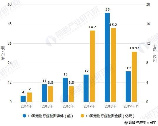 2014-2019年H1中国宠物行业融资事件、金额统计情况