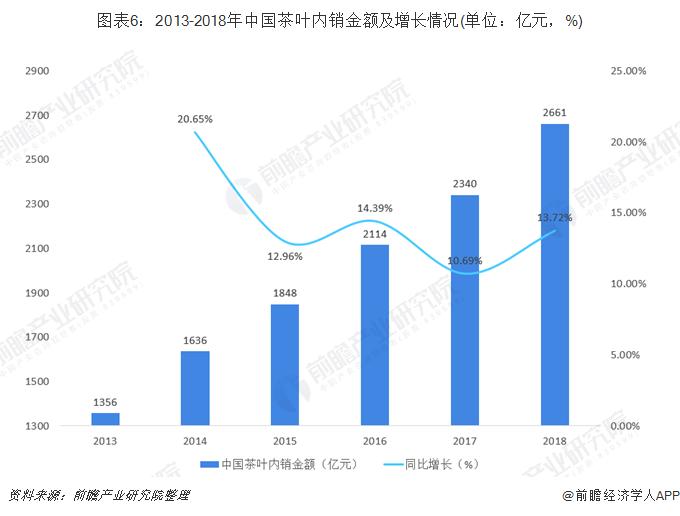 图表6:2013-2018年中国茶叶内销金额及增长情况(单位:亿元,%)
