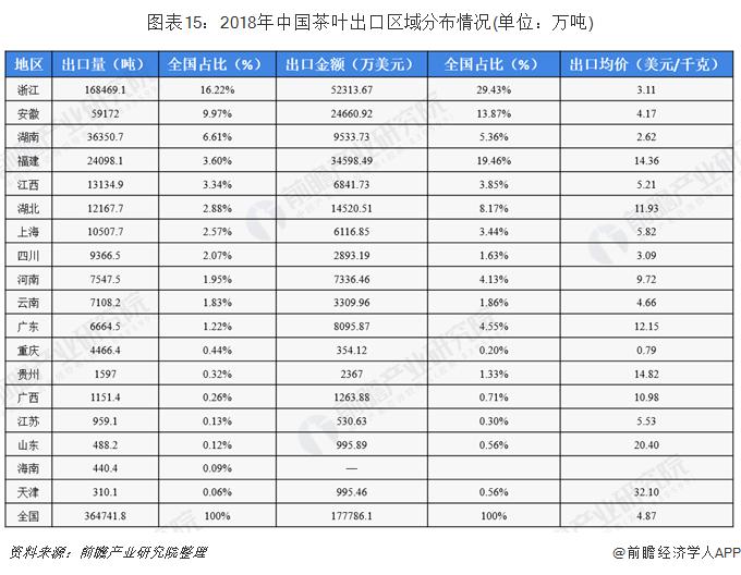 图表15:2018年中国茶叶出口区域分布情况(单位:万吨)