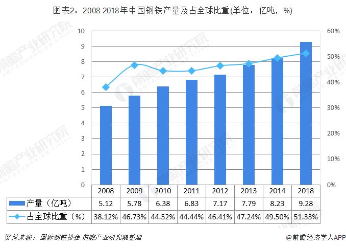 图表2:2008-2018年中国钢铁产量及占全球比重(单位:亿吨,%)