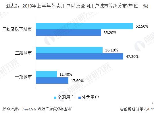 圖表2:2019年上半年外賣用戶以及全網用戶城市等級分布(單位:%)